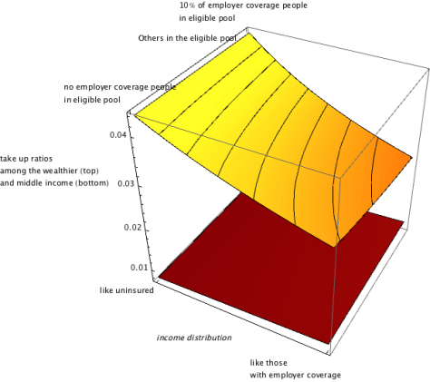Take Up Rates among the Wealthier (top surface) and the Lower Middle and Middle Income Group (lower surface)