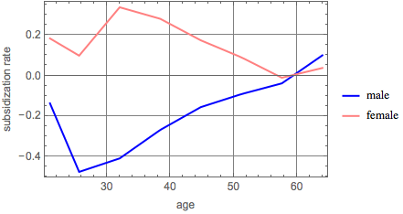 Subsidization by gender and age