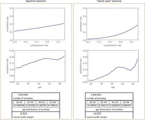 Comparison of baseline scenario v. worst case using better assumptions
