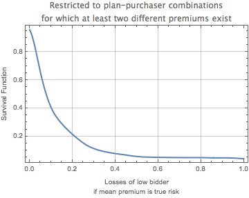 Exceedance curve of the distribution of losses of low bidders for random plan-purchaser combinations where at least two premiums exist on the assumption that the mean premium represents the true risk