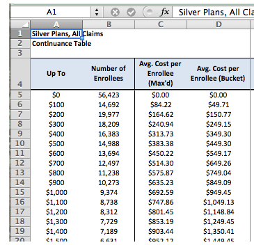 Sample of the data embedded in the Excel spreadsheet for The Actuarial Value Calculator