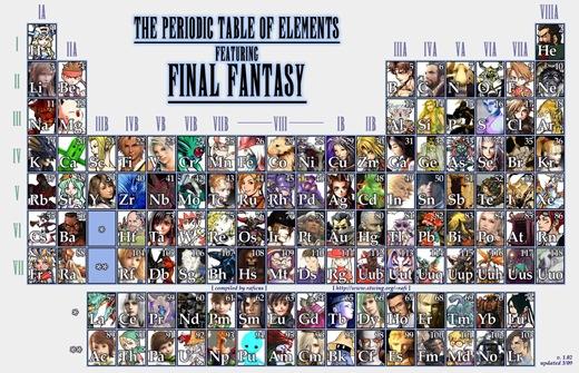 ff_periodic_table