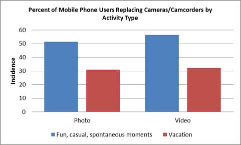Grafico de incidencia de uso de smartphone por evento