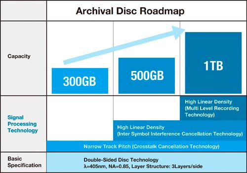 Archival Disc capacidades