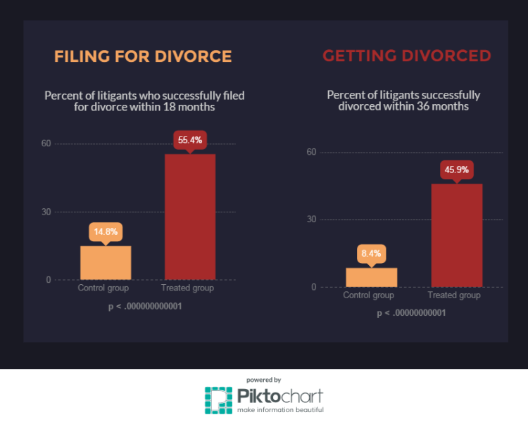 divorceinfographic