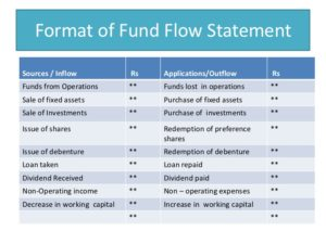 What Is Fund Flow & Cash Flow Statement? (Definition & Differences) - Accountant's Skills