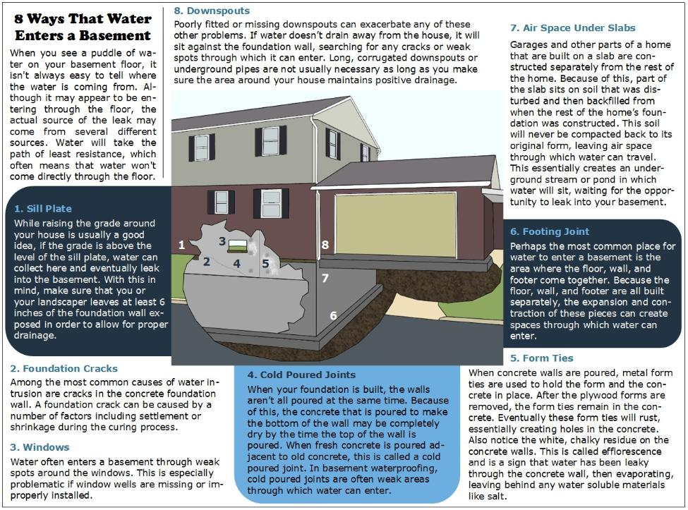 how does water get into a basement acm basement waterproofing