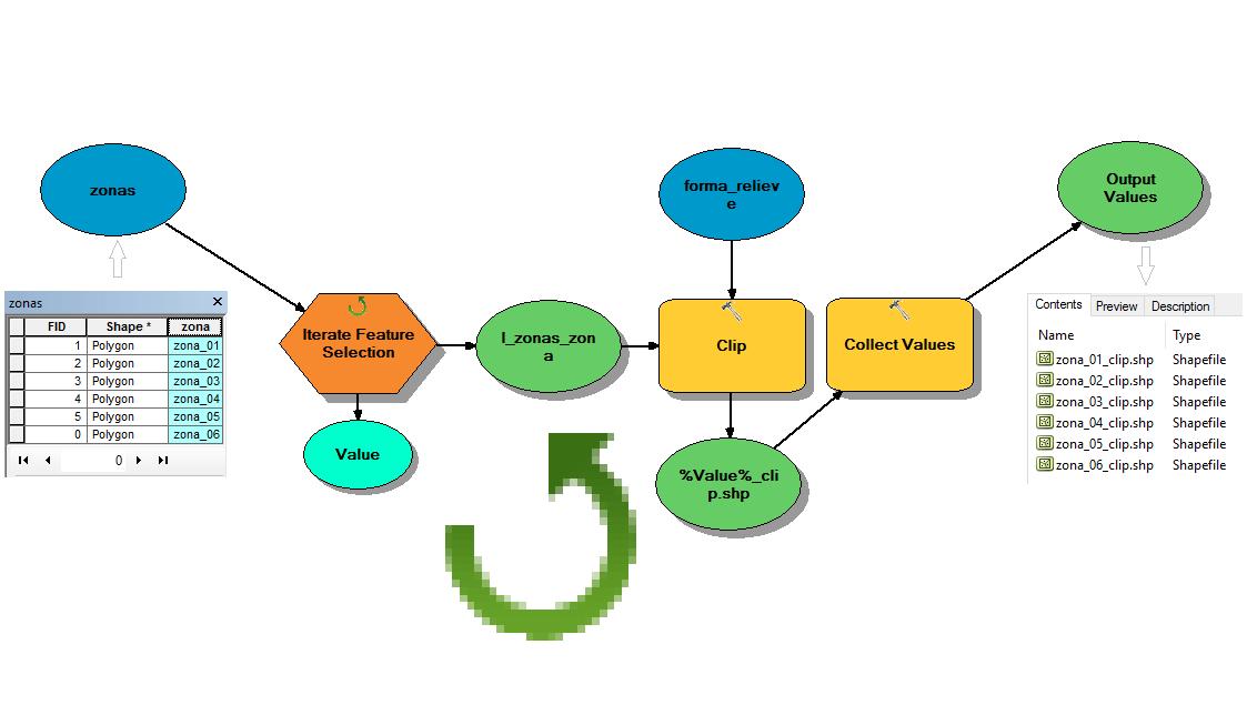 Iteradores en Model Builder