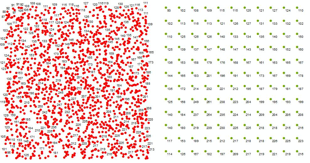 Cómo generalizar o simplificar puntos