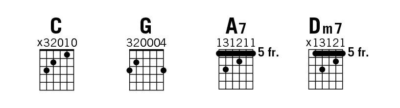 Acoustic Guitar Notation Guide Acoustic Guitar