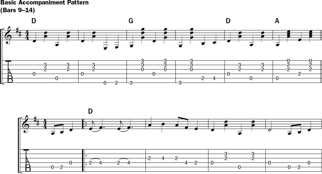Acoustic Classic: New River Train – Acoustic Guitar