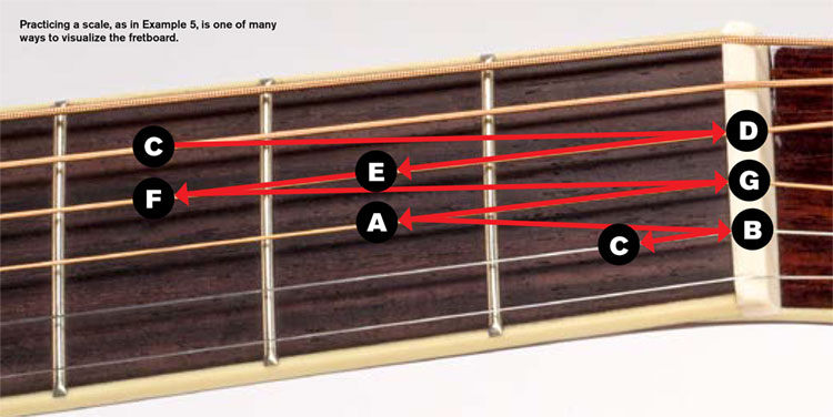 Lesson: Get to Know Your Fretboard