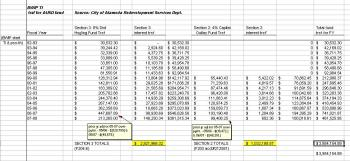 AUSD Housing and Capital Outlay Funds