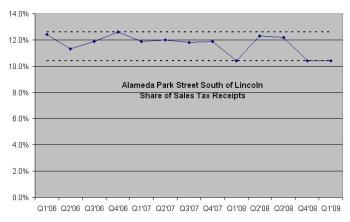 Theater District's Share of Sales Tax Relative to Other Districts