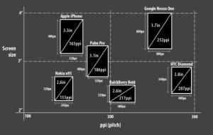Diagrama Ilustrando los diferentes tamaños de pantalla y resoluciones, relacionadas unas con otras