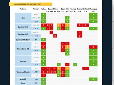 Gráfica Sistemas Operativos para Moviles