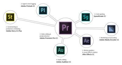 Novedades Apps de Video de Adobe