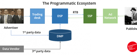 Programmatic Ad Tech: SSPs, DSPs, DMPs, RTBs