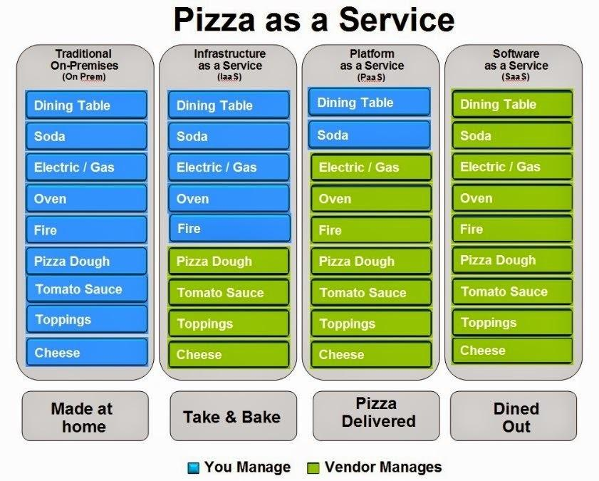 pizza-as-a-service
