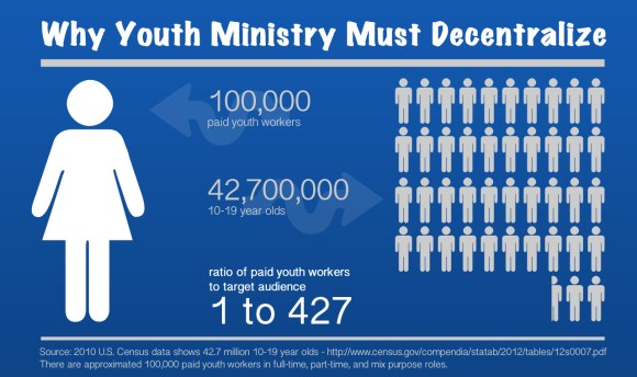 Infographic: Paid youth worker ratio to American 10-19 year olds