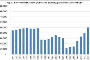 External debt stocks