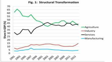 Structural Transformation
