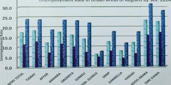 Unemplyment rate by regions