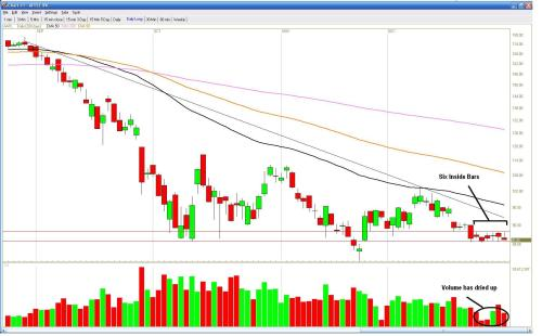 aapl-daily-close3
