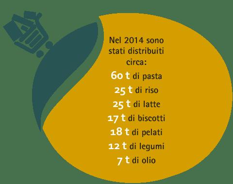 46-distribuzione-alimentare-2