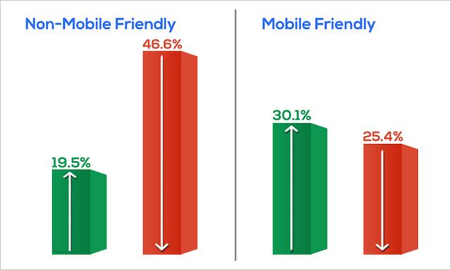 mobile friendly non mobile friendly