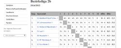 Bezirksliga Finale 2015