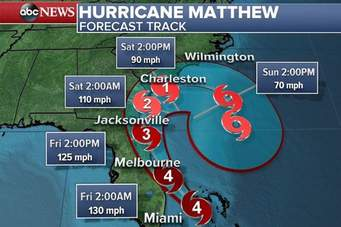 hurricane-matthew-projection-for-melbourne