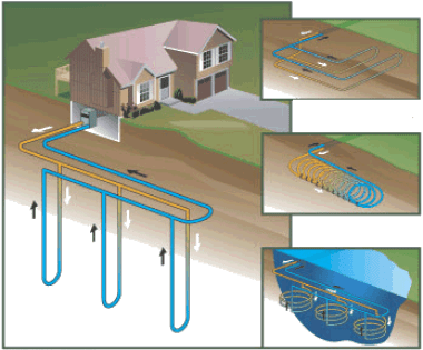 There are Many Types of Geothermal Systems