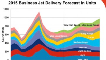Honeywell Trims 10-Year Business Jet Forecast