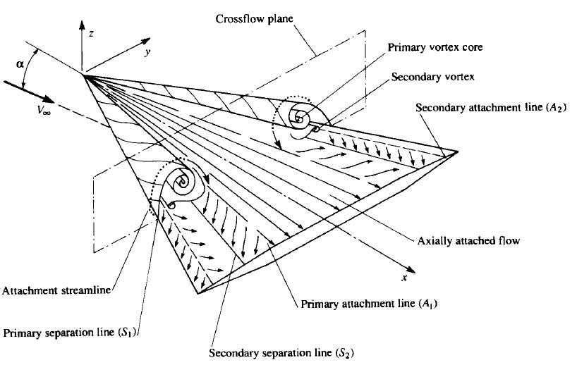 delta-wing-vortex