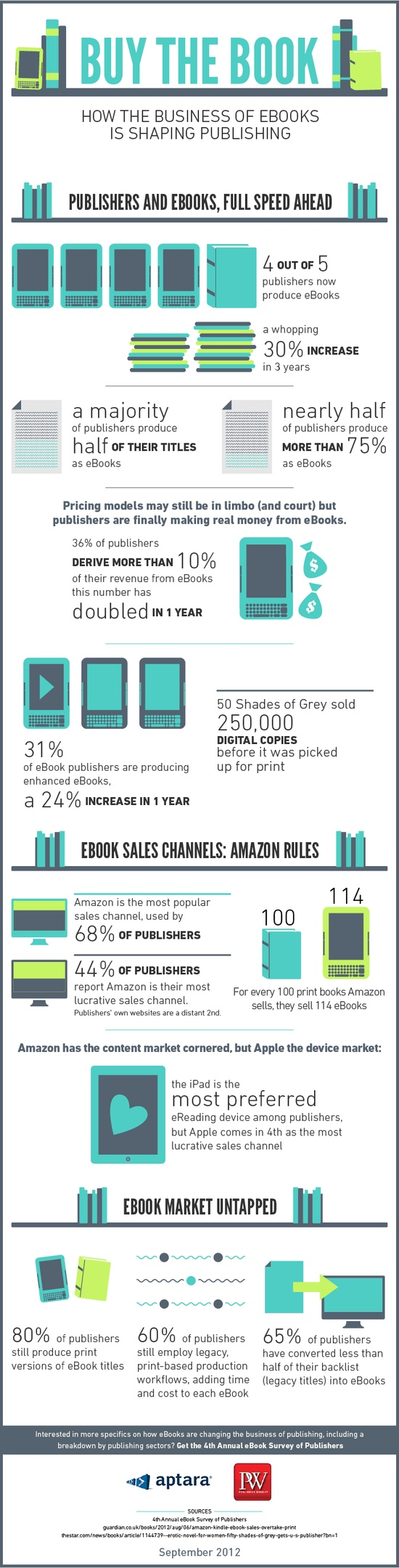 How the business of eBooks is shaping publishing