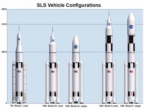 Space Launch System (SLS) vehicle configurations picture