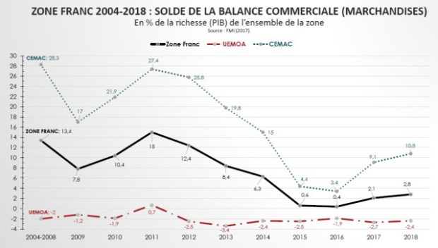 Graph Zone Franc 2004-2018