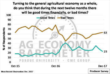 "Figure 5. Share of respondents expecting ""good times"" and ""bad times"" in the general agricultural economy over the upcoming 12 months, October 2015 to December 2017."