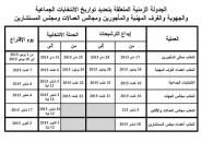 الجدولة الزمنية لمختلف الاستحقاقات الوطنية التي سيعرفها الصيف