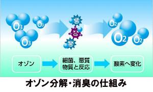 オゾン分解・消臭の仕組み