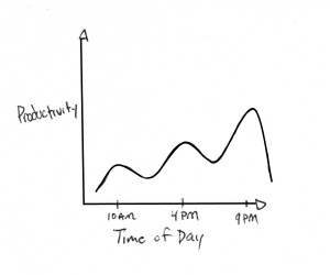 My Peak Productivity Times