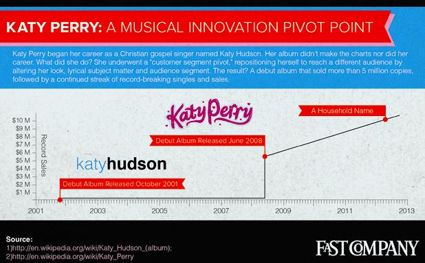 Emergent Strategy: Katy Perry's Pivot