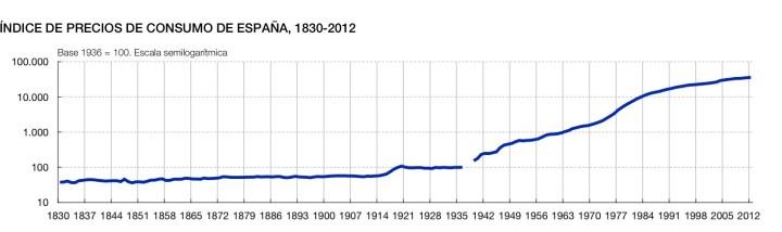 inflaccion-espana-historia