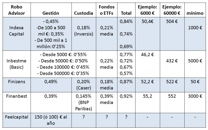 comisiones robo advisors España