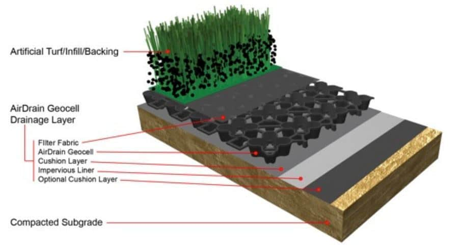 AirDrain Artificial Turf Diagram, Artificial Turf, Soccer, Baseball, Super Bowl, Natural Turf, Natural Grass, NCAA, AirField Systems, Sports Field Drainage, Athletic Field Drainage, Baseball field Drainage, Football Field Drainage, Soccer field Drainage, Lacrosse field Drainage, Porous Paving System, Perched Water table, turf performance field, AirField Systems