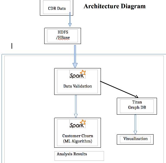 CDRDiagram