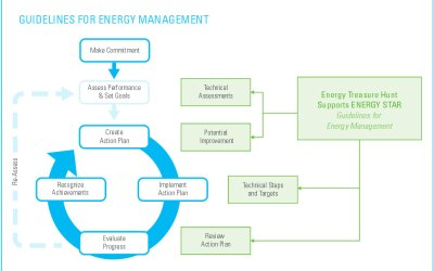 Guidelines for Energy Management
