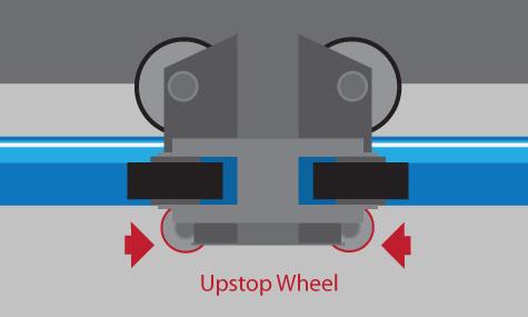 upstop wheel Achterbahn Lexikon