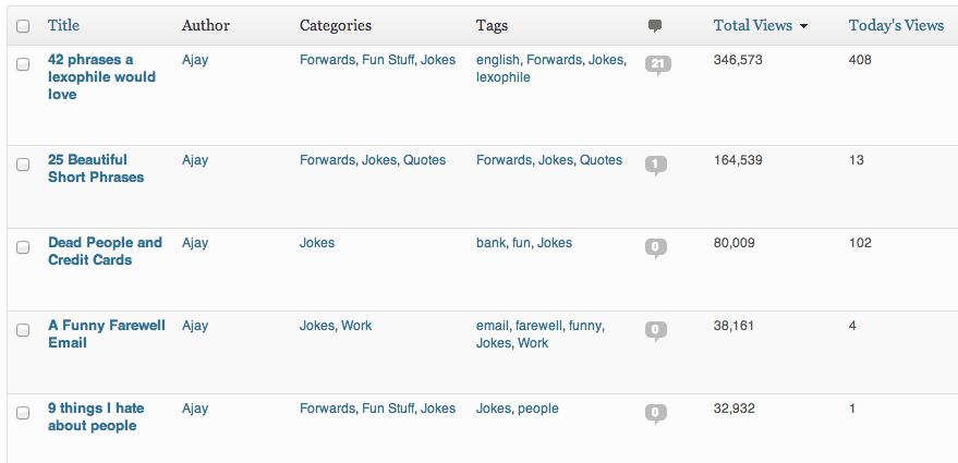 Top 10 - Admin columns